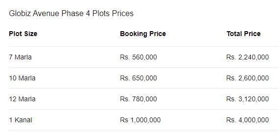 Globiz Avenue Phase 4 Gwadar plot price